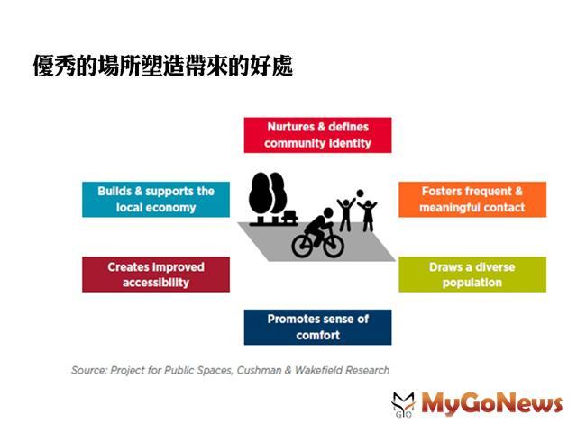場所塑造 促進中國城市空間的變革(圖:上海戴德梁行)