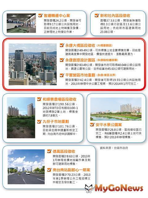 房地產要持續上漲有2個重點:①區域公共建設一定要多,且持續進行。②政府單位持續推動大型土地開發政策。