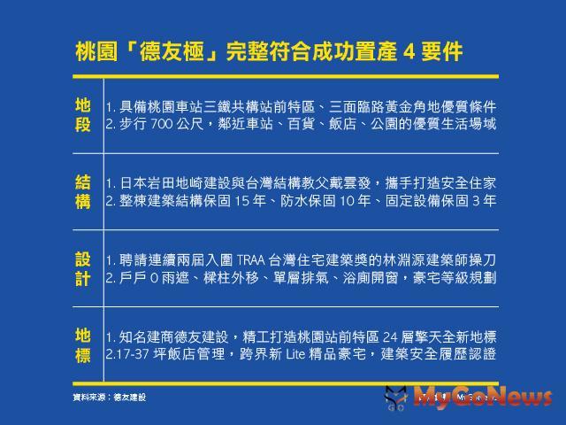 桃園「德友極」完整符合成功置產4 要件 MyGoNews房地產新聞 專題報導