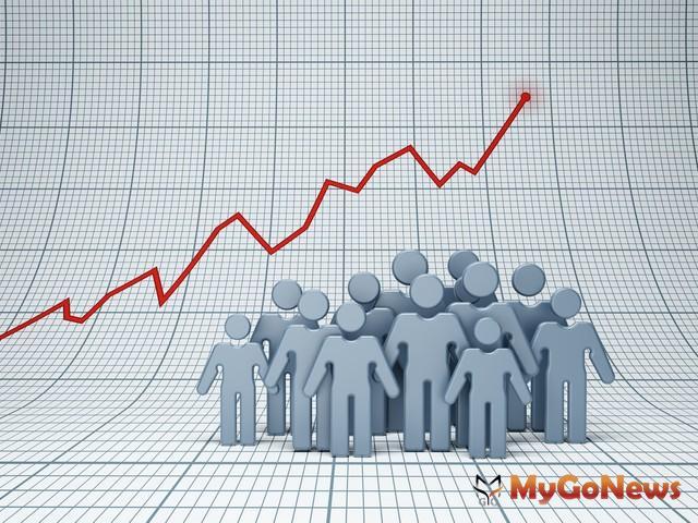 區域人口增加,代表著區域房市興盛,桃園人口增加數蟬聯5年榜首,區域居住越來越佳