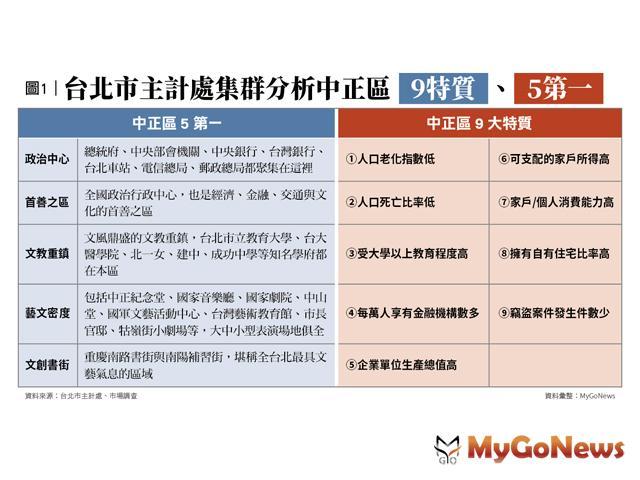 台北中正區「5第一、6分區、9特質」買房保值