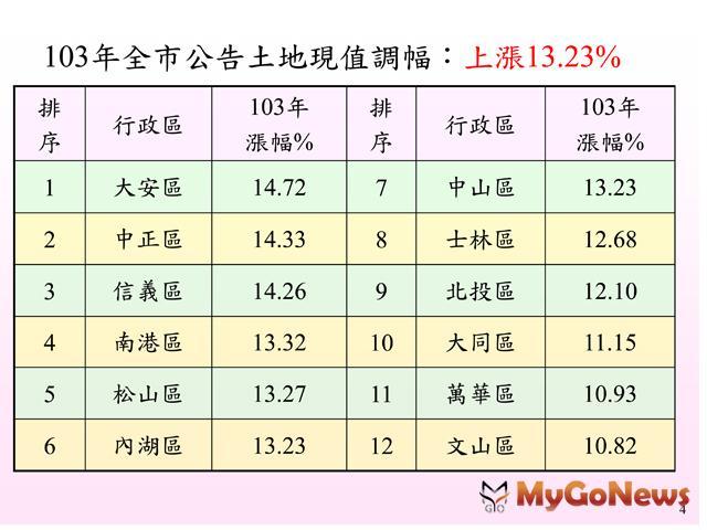 資料來源:台北市政府