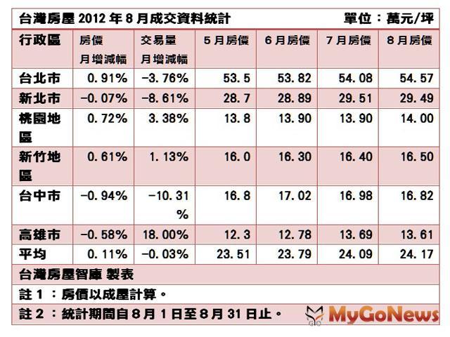 全台六大都會區8月平均交易量月減0.03%