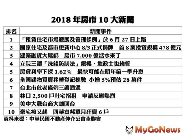 2018年度房地產市場十大新聞:「租賃住宅市場發展及管理條例」通過,榮登榜首