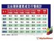 住展雜誌:台北市Q3房價止穩上揚