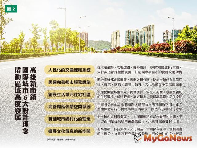 高雄新市鎮 6快捷+6規劃 置產選「第3區」 MyGoNews房地產新聞 專題報導