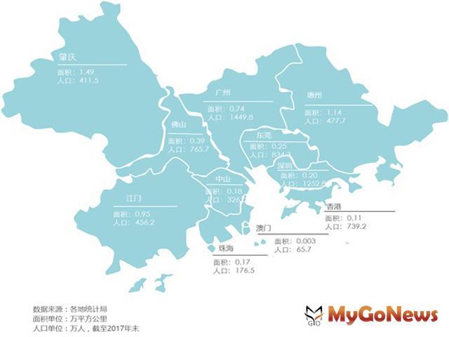 重點研究《粵港澳大灣區發展規劃綱要》解讀報告 MyGoNews房地產新聞 Global Real Estate