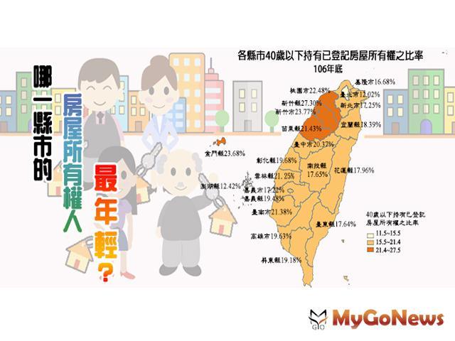 數據統計 哪一縣市房屋所有權人最年輕?