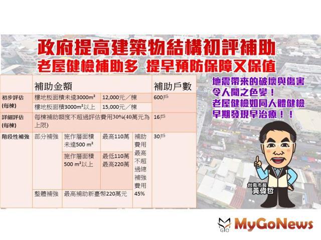 地震頻傳 老屋健檢提早預防保障又保值(圖:台南市政府) MyGoNews房地產新聞 區域情報