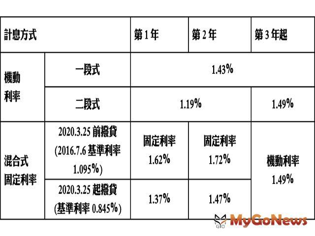 青年安心成家購屋優惠貸款配合調降貸款利率 MyGoNews房地產新聞 市場快訊