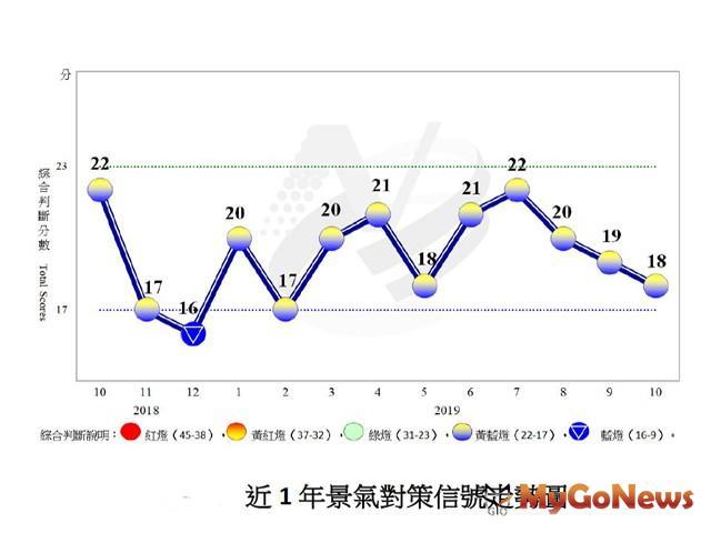 10月景氣對策信號連三降 連亮第十顆「趨弱」黃藍燈