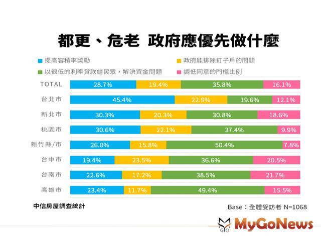 都更2.0卡卡 民眾寄望政府資金奧援,台中、台南出現都更危老時差