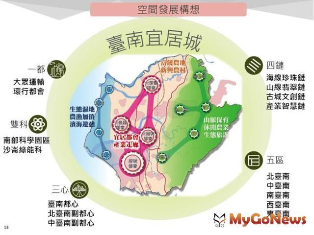 配合國土計畫 市府積極發展台南宜居城(圖:台南市政府)
