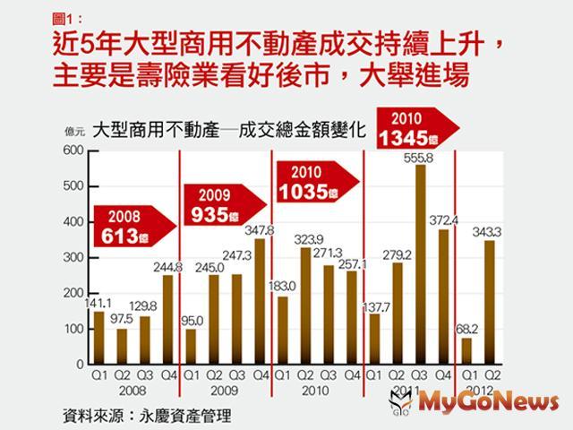 在低利率環境、以及兩岸政策開放的經貿發展下,台灣商用不動產市場近幾年引起投資人的高度興趣。