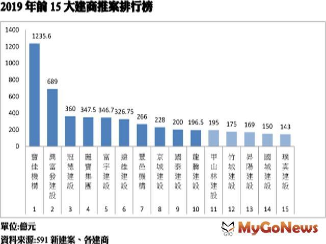 2019年全台十大建商出爐 冠軍推案突破千億大關
