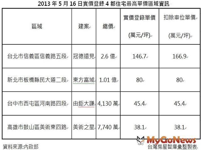 2013年5月16日實價登錄4都住宅最高單價區域