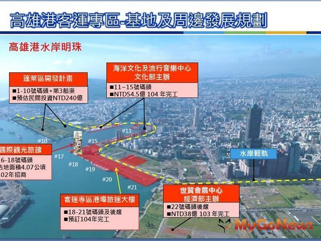 自由經濟示範區應納入亞洲新灣區做整體的思考與規劃,這也將是高雄產業翻轉的契機。(圖片提供:高雄市政府)