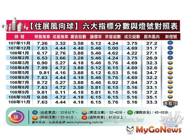 避大選 建案供給銳減,11月住展風向球連二跌 MyGoNews房地產新聞 市場快訊