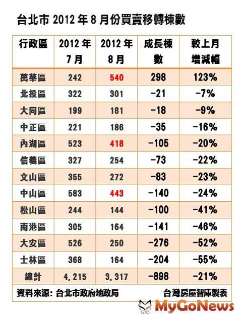 萬華區房市交易動能月增幅123%,呈現「爆量」演出