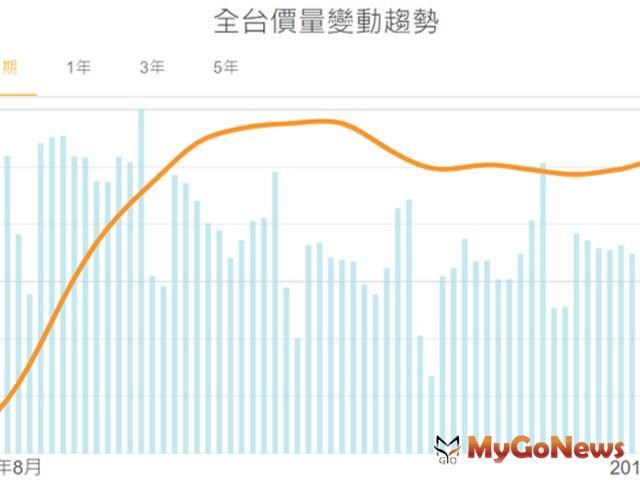 好時價:薪資所得沒起色,台北房價修正超無感