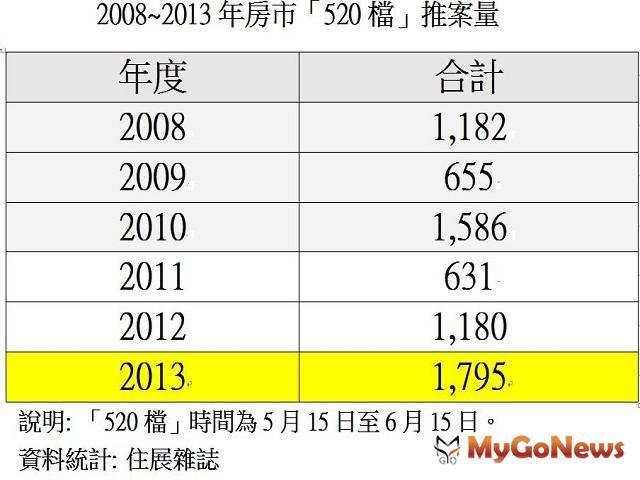 2008~2013年房市520推案量
