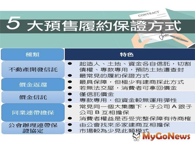 預售買賣 5大履約保證資料「這裡」查詢(圖:台中市政府)