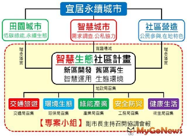 台北智慧生態社區前進2017智慧城市展,地政局對宜居永續城市的使命
