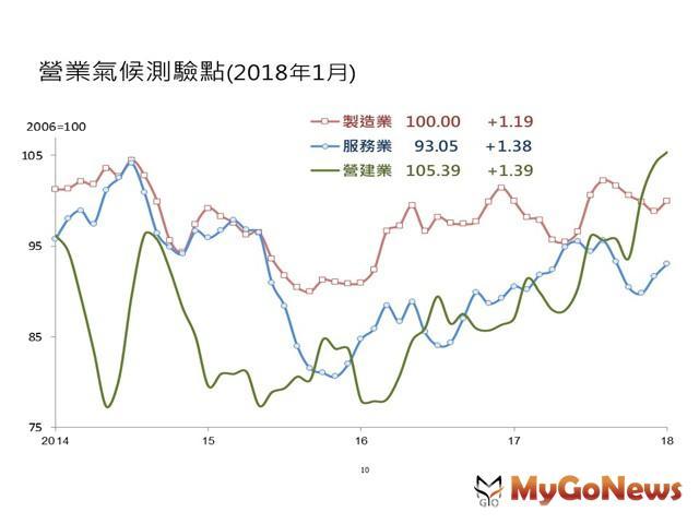 台灣經濟研究院景氣動向調查,營建業因公建投資陸續啟動,加以房地產交易逐漸回溫,推升廠商對未來半年景氣看法