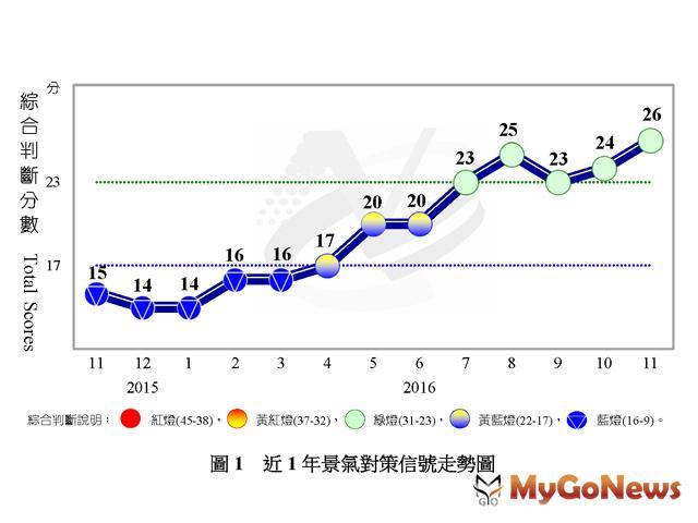 2016年11月份景氣續呈綠燈,顯示國內景氣仍持續回溫(圖:國發會)